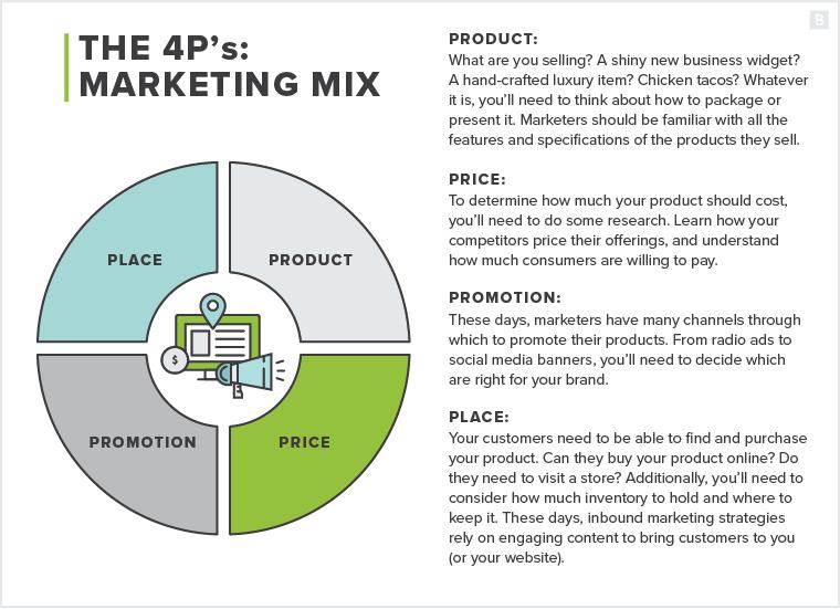 المزيج التسويقي : العناصر الأربعة للتسويق